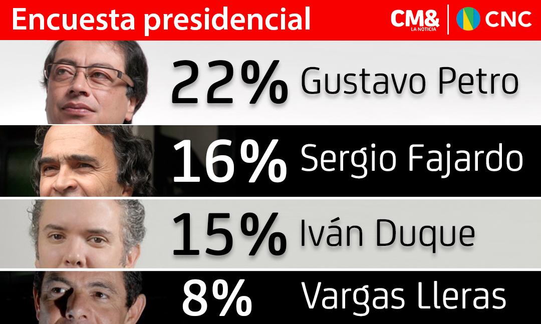 Petro, Fajardo y Vargas bajan; Duque sube   Encuesta presidencial CNC-CM&