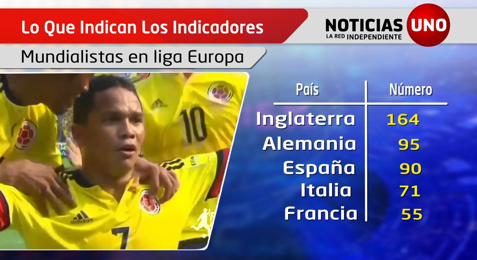 Indicadores: Jugadores mundialistas en ligas europeas