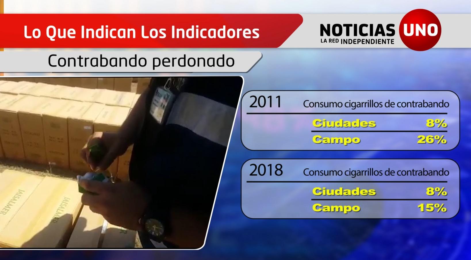 Indicadores: El contrabando del cigarrillo