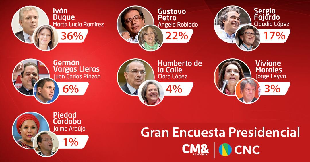 Estos son los resultados de la quinta Gran Encuesta Presidencial CM&-CNC