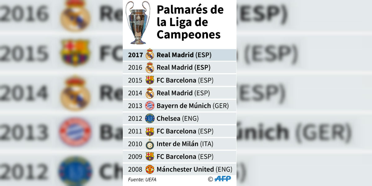 Los equipos más ganadores en la historia de la Champions League