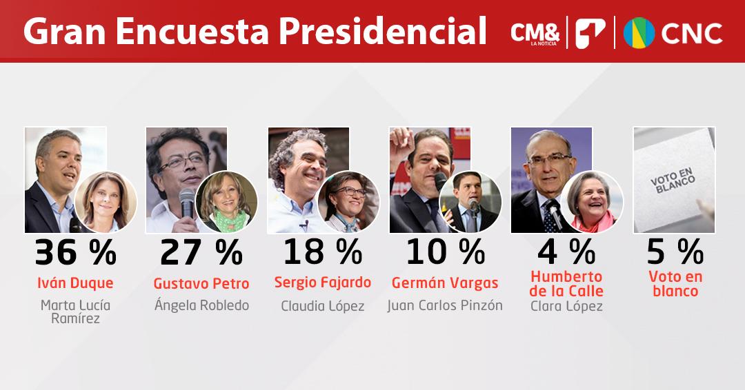 Cambios en la intención de voto para las elecciones a la Presidencia | Encuesta CM&-CNC