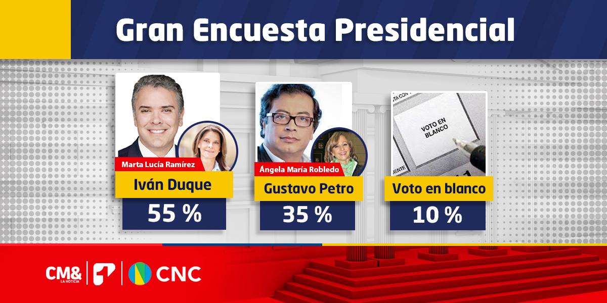 Duque toma amplia ventaja en primera encuesta del CNC y CM&