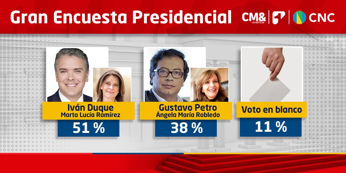 Ventaja de 13 puntos para Duque sobre Petro   Última encuesta CM&-CNC