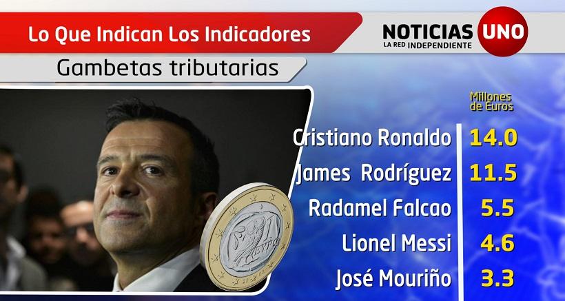 Indicadores: Las multas por evasión de impuestos a jugadores de fútbol