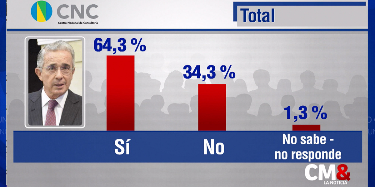 Encuesta muestra mayoritario apoyo a la Corte Suprema en el proceso contra Álvaro Uribe