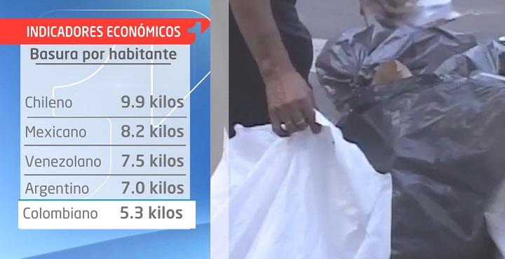 Indicadores: La producción de basuras en Latinoamérica