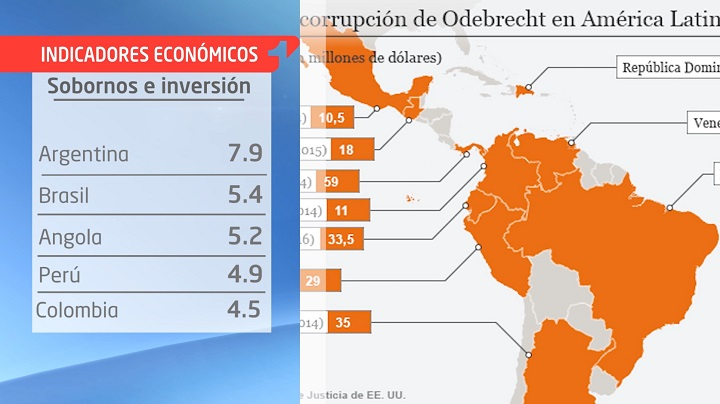 Indicadores: Los sobornos de Odebrecht en Latinoamérica