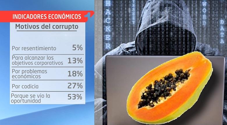 Indicadores: Los motivos para hacer fraude en Colombia
