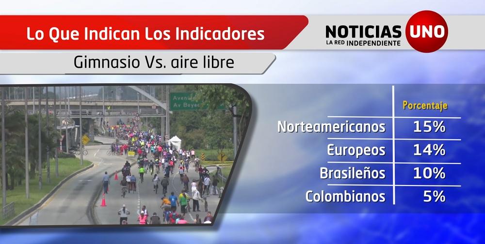 Indicadores: El lugar donde los colombianos hacen ejercicio