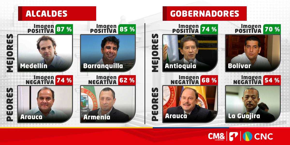 Los mejores y peores alcaldes y gobernadores del país: encuesta del CNC para CM&