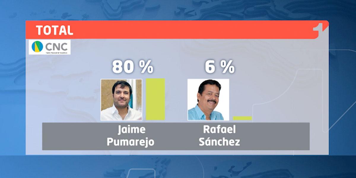 Así va la intención de voto a la Alcaldía de Barranquilla | Encuesta CNC – CMI