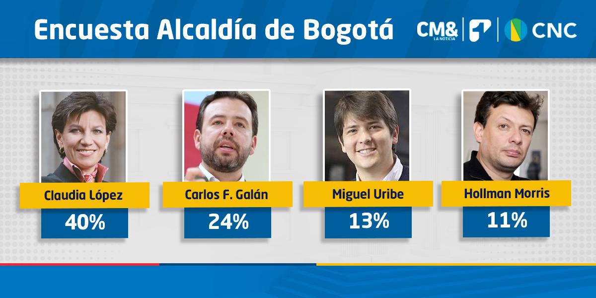 Así va la intención de voto a la Alcaldía de Bogotá | Encuesta CMI-CNC