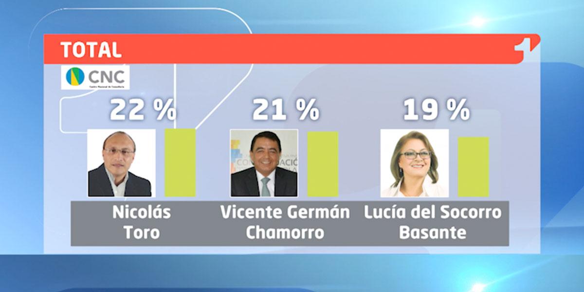 Así va la intención de voto a la Alcaldía de Pasto | Encuesta CNC – CMI