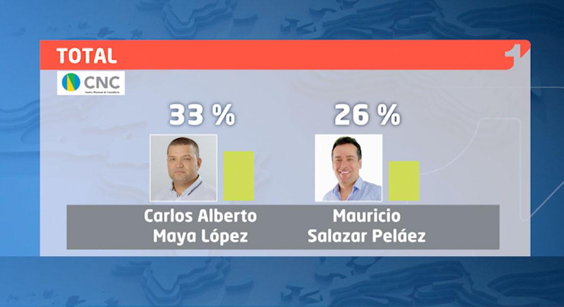 Así va la intención de voto a la Alcaldía de Pereira | Encuesta CMI-CNC