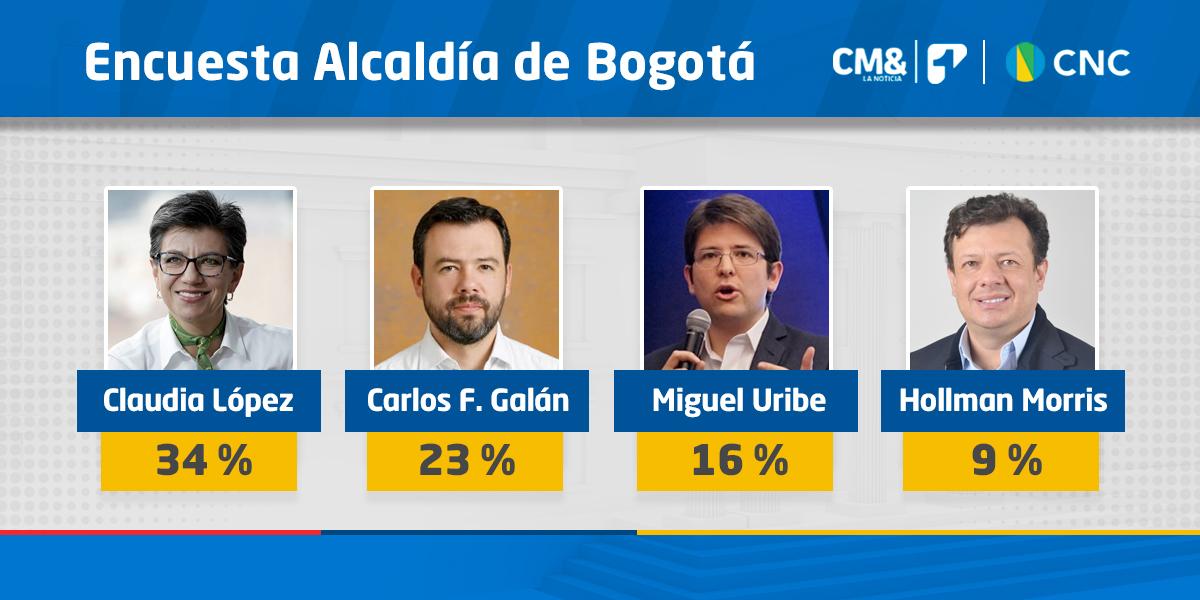 Así va la intención de voto a la alcaldía de Bogotá | Encuesta CMI – CNC
