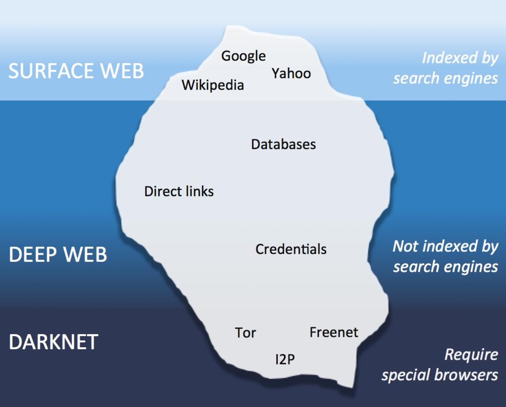 Что такое darknet и deep web hydra2web adobe flash player для tor browser скачать hudra