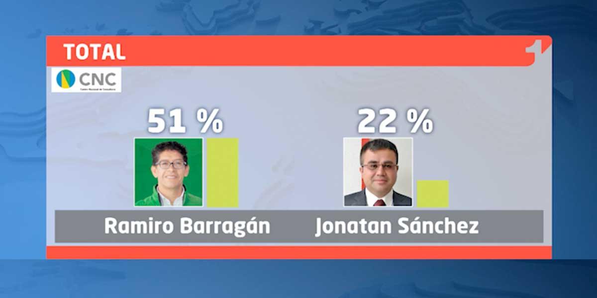 Así va la intención de voto para la Gobernación de Boyacá   Encuesta CMI-CNC