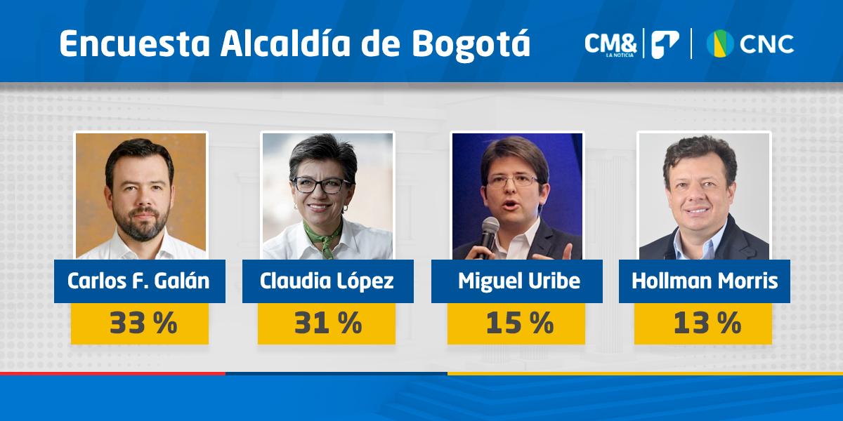 Empate técnico entre Galán y Claudia López en la última gran encuesta de CMI – CNC