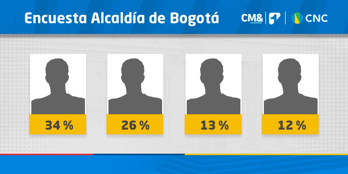 Así va la intención de voto a la alcaldía de Bogotá | Última Gran Encuesta CMI-CNC