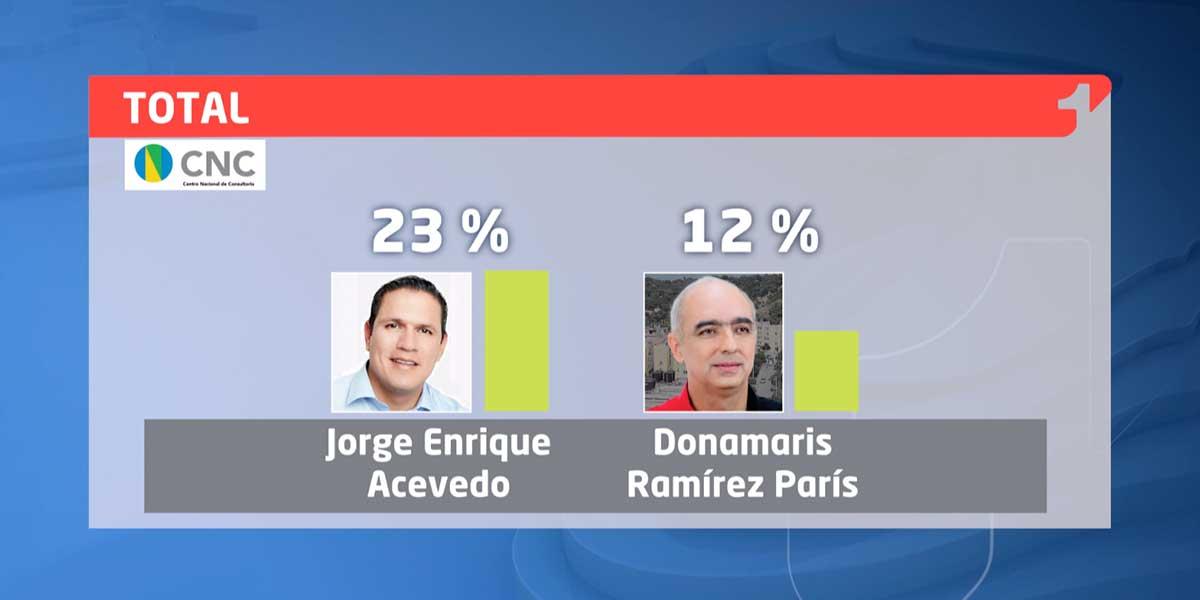 Así va la intención de voto a la alcaldía de Cúcuta   Encuesta CMI – CNC