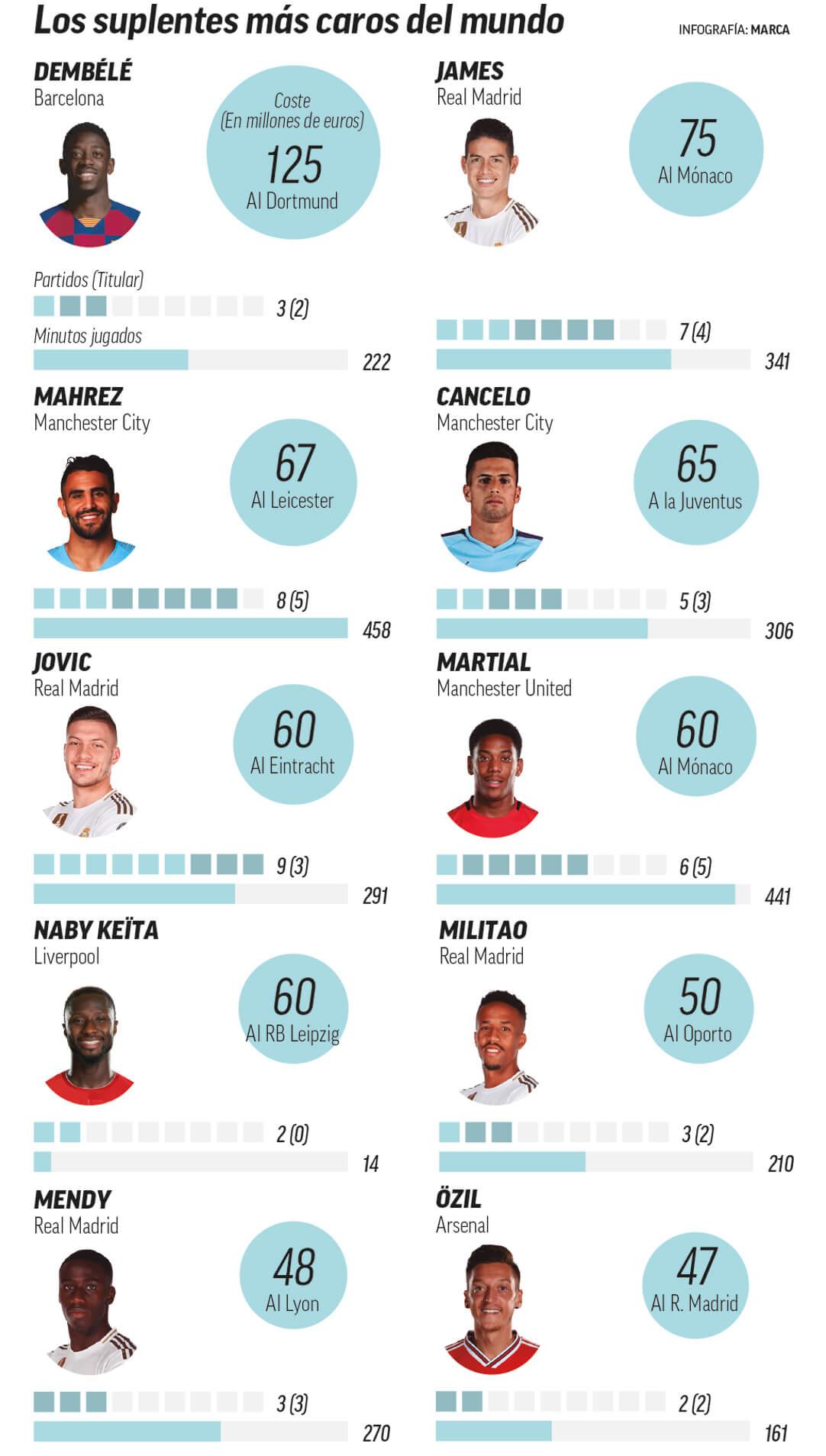 infografia de marca jugadores suplentes mas caros