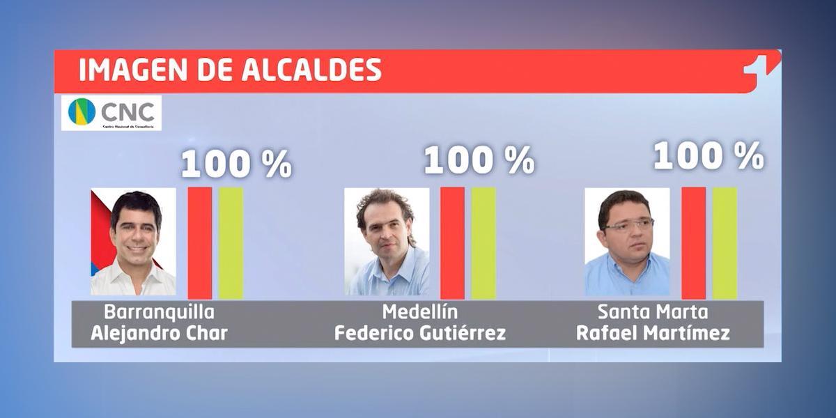 Así va la imagen de los alcaldes del país según la encuesta del Centro Nacional de Consultoría