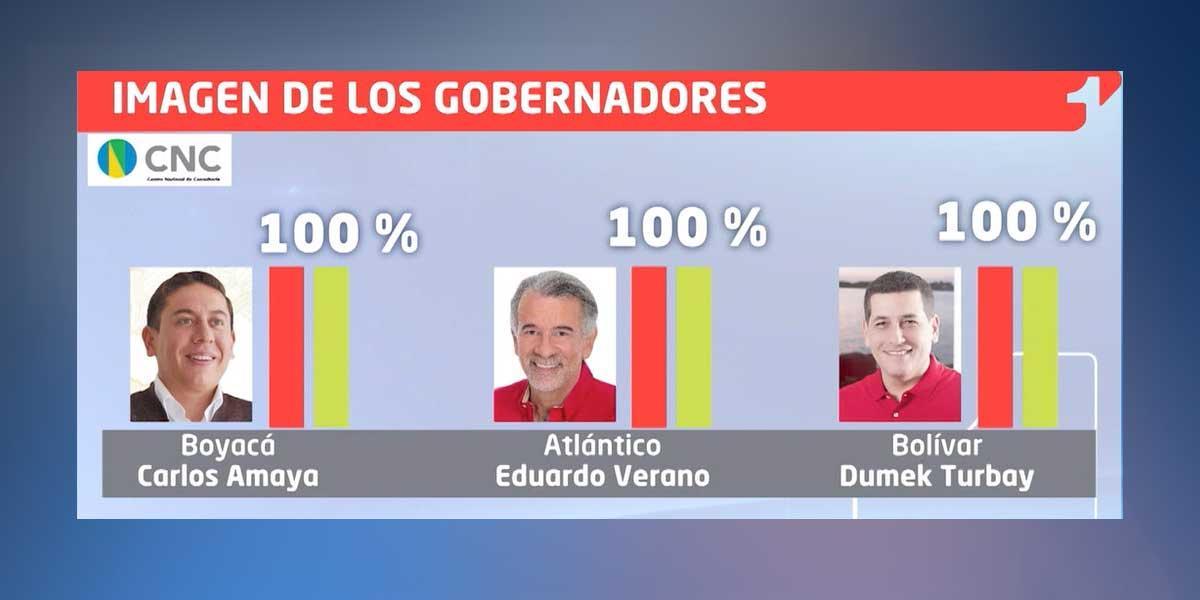 Así va la imagen de los gobernadores del país, según la encuesta del Centro Nacional de Consultoría